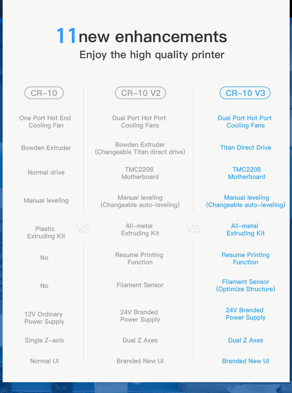 Creality3D CR-10 V3 3D-Drucker Bausatz - 300x300x400mm - 11 neue Verbesserungen